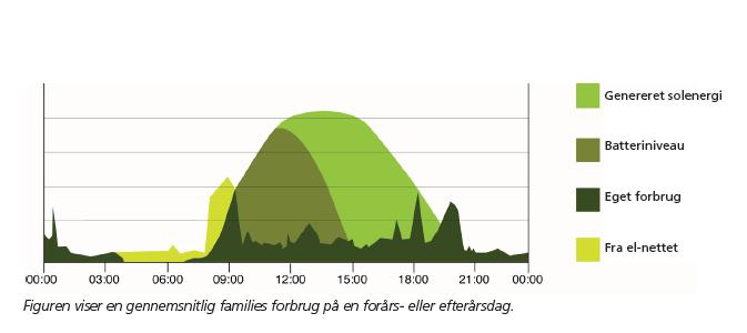 Energi forbrug hos familie