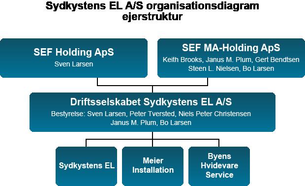 Sydkystens EL A/S organisationsdiagram