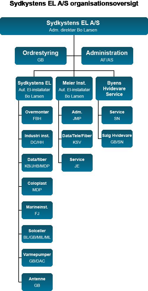Sydkystens EL A/S organisationsoversigt